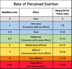 Rate-of-Perceived-Exertion-chart